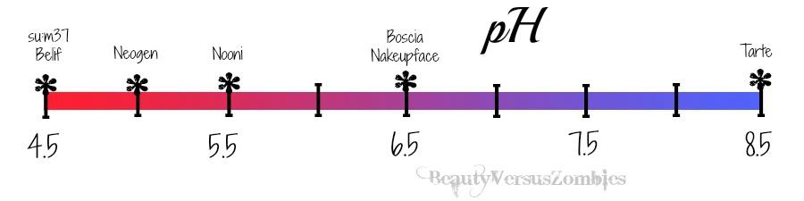 pHgraph